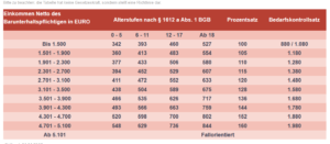 Aktuelle Düsseldorfer Tabelle 2017