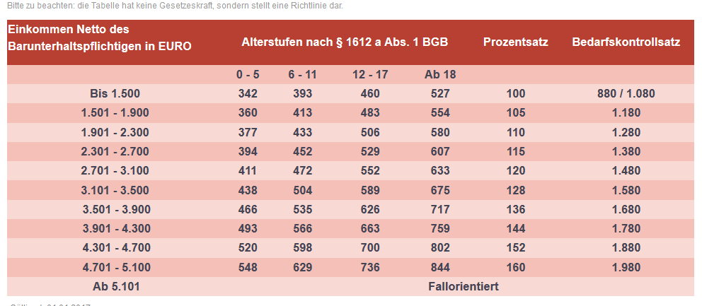 Neue Dusseldorfer Tabelle 2017 Fur Unterhaltspflichtige
