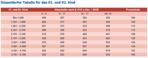 Düsseldorfer Tabelle für das erste und zweites Kind