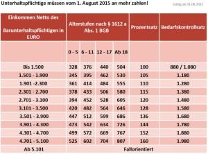 duesseldorfer-tabelle