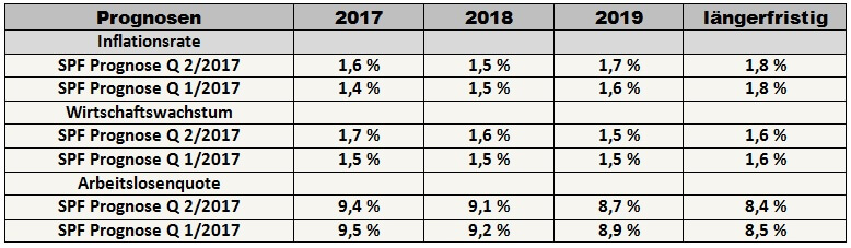 Grafik: SPF - Jährliche prozentuale Änderungen