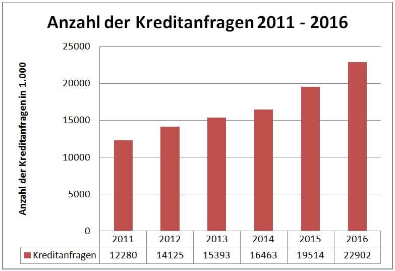 Grafik: Anzahl der Kreditanfragen 2011 - 2016