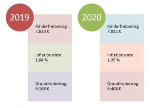 kindergeld und kinderfreibetrag 2019