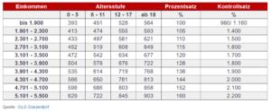 Düsseldorfer Tabelle A 2021