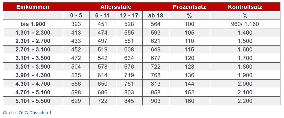Düsseldorfer Tabelle 2021 Niedersachsen