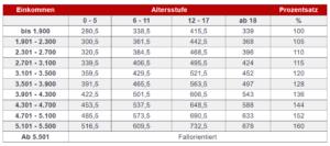 Düsseldorfer Tabelle 2021 für 3. Kind