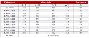 Düsseldorfer Tabelle 2021 für 4. Kind