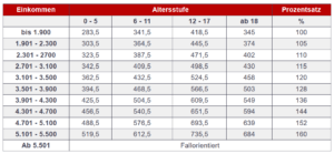 Düsseldorfer Tabelle für 1. und 2. Kind